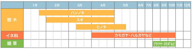 【図】アレルゲンカレンダー