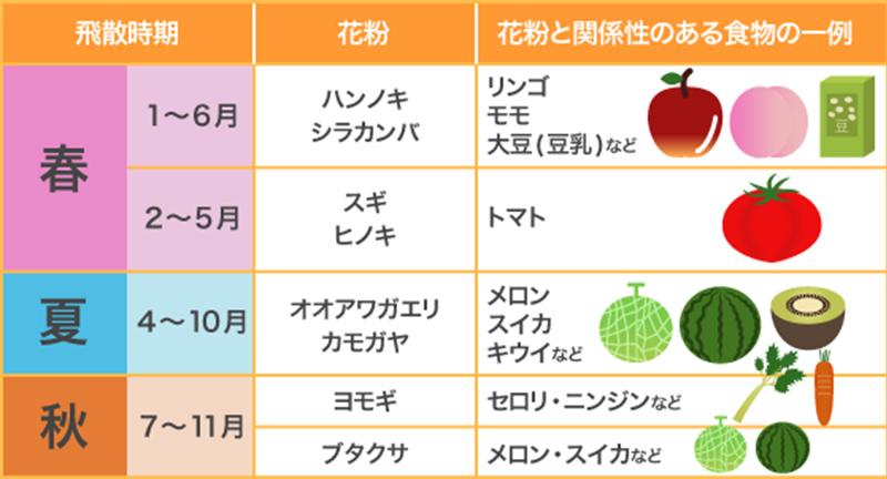 【図】花粉症と関係のある食べ物