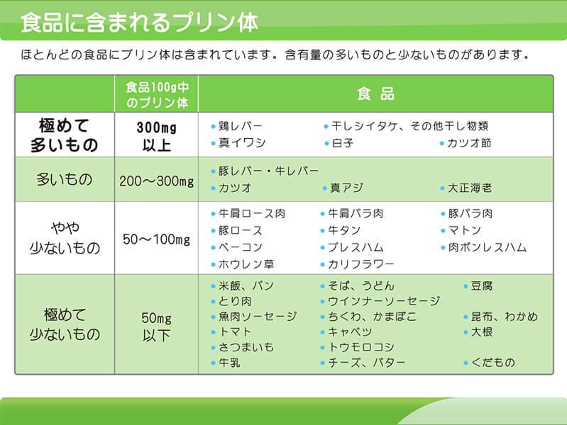【図】食事に含まれるプリン体