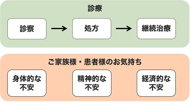 【図】訪問診療